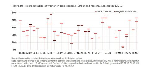 Figure Women Councils