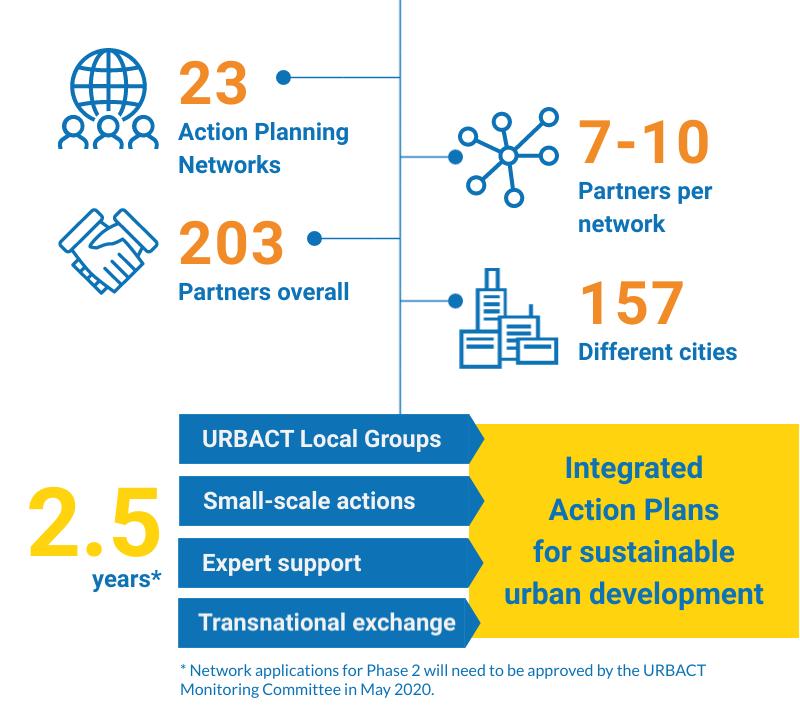 23-URBACT-Action-Planning-Networks-slide1