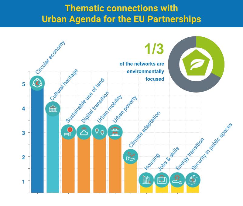 23-URBACT-Action-Planning-Networks-slide3