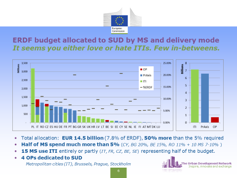 ERDF budget allocated to SUD by MS and delivery mode (Source: Matko 2016)