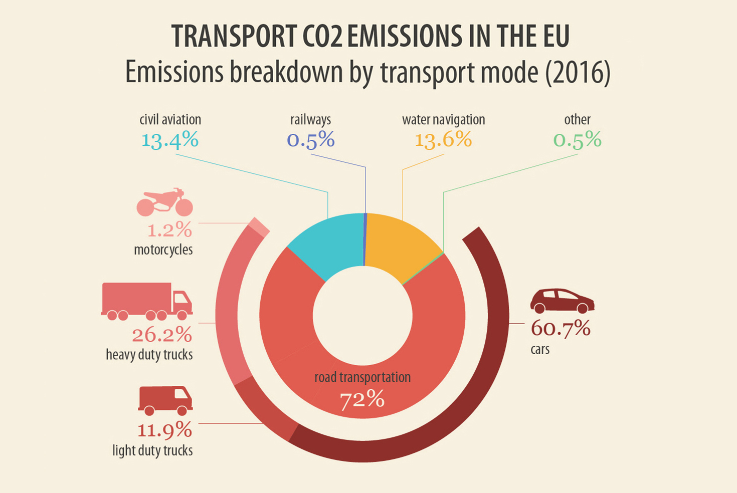 Transport CO2 Emissions in the EU