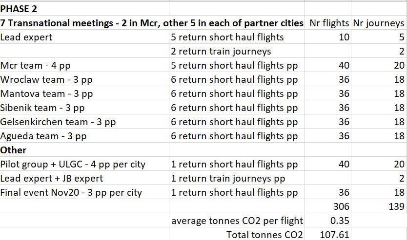 (Phase 2 Travel diagram)