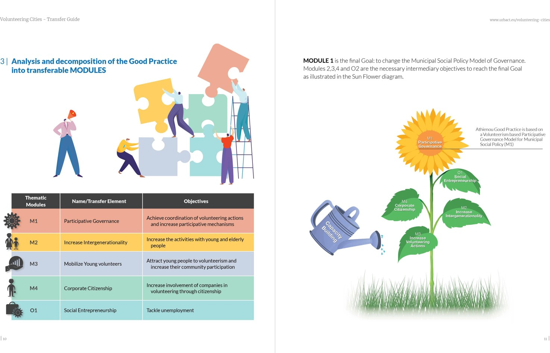 Volunteering Cities, volunteerism, good practice, transfer