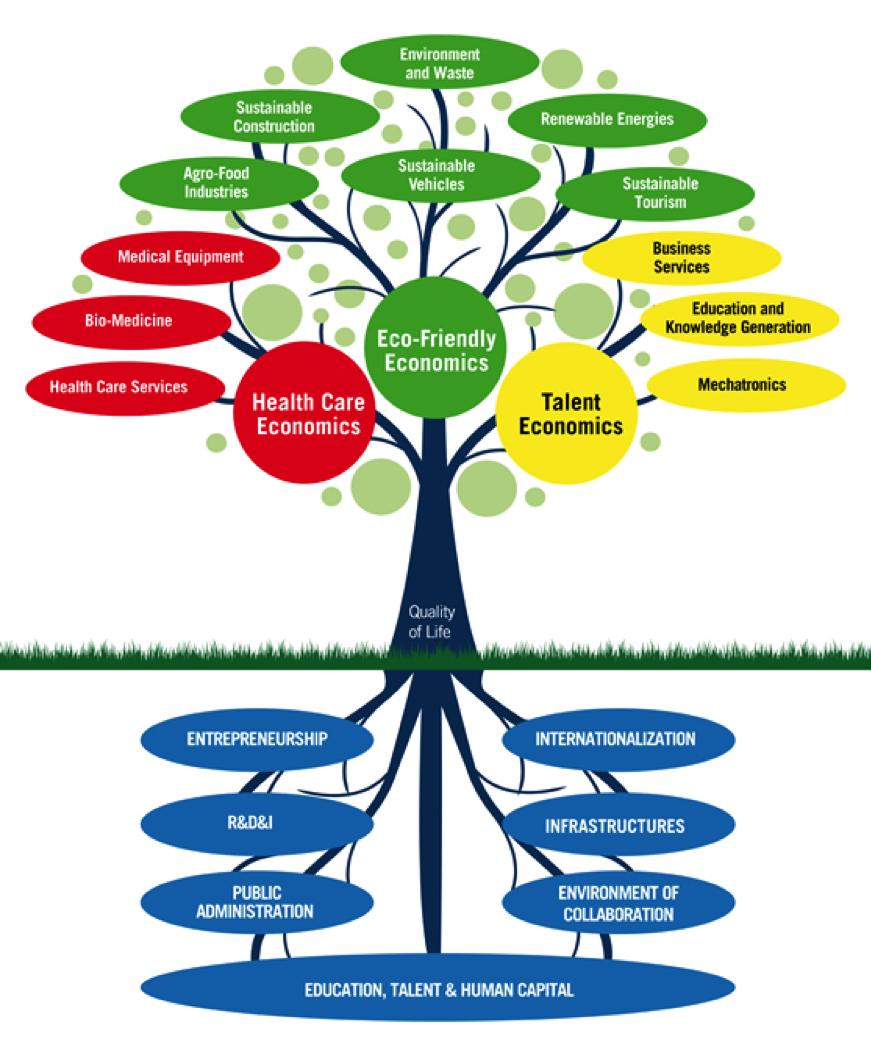 Eco-friendly economics and talent economics