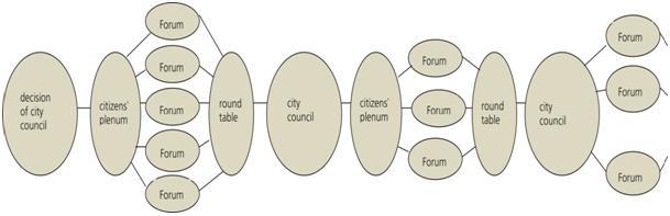 Ulm Participation Model