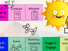Play and the Seven Stages of Public Procurement - a representation as the Game of the Goose