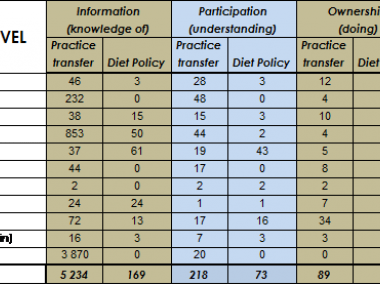 Diet for a Green Planet: Level of stakeholder engagement evaluation